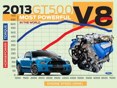 most powerful v8 in the world